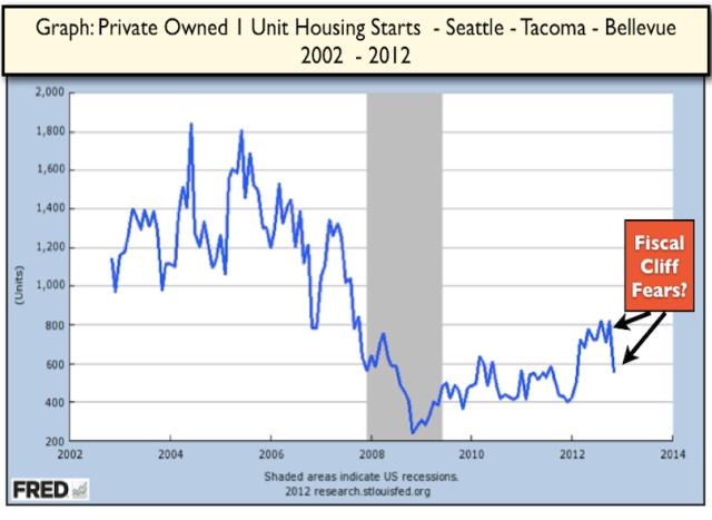 Housing Starts Permits