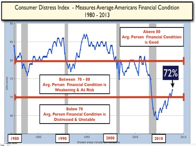 Consumer Distress Index