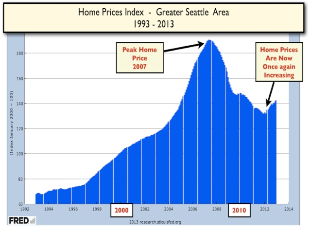 Home Price Index - Seattle