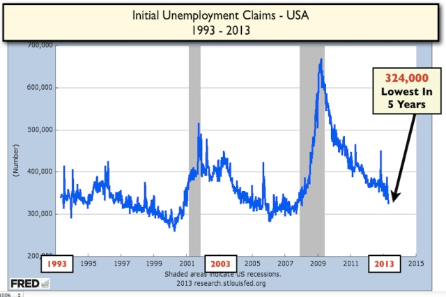 Intial Unemployment Claims USA