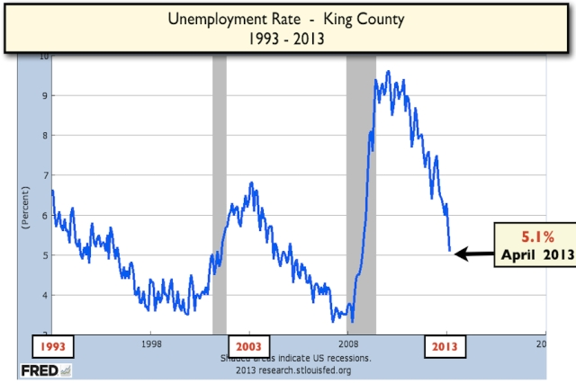 Unemployment Rate King County