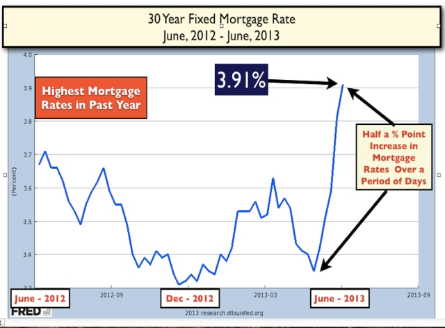 One Year Mortgage Rates