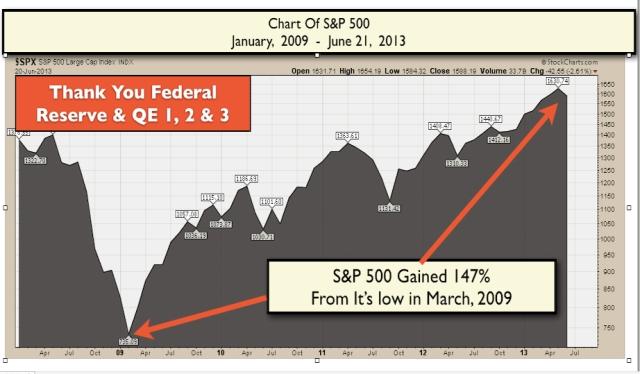 S&P 147% Gain