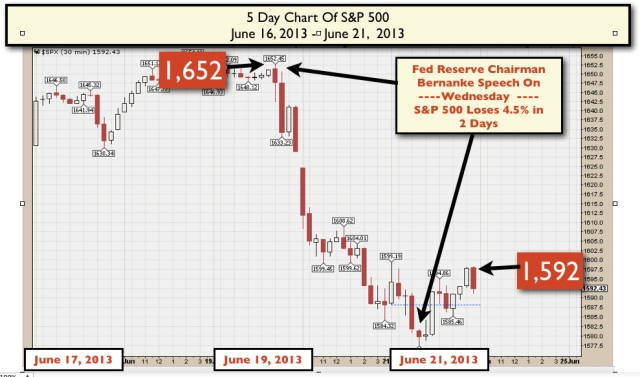 S&P 500  5 day chart