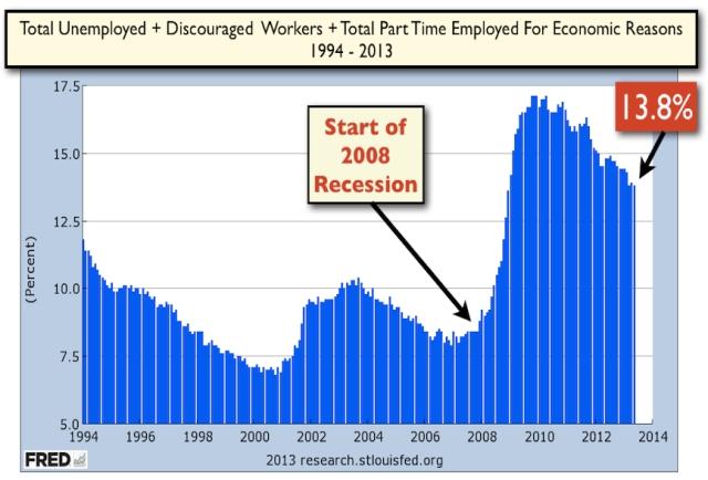 U 6 Unemployment Rate